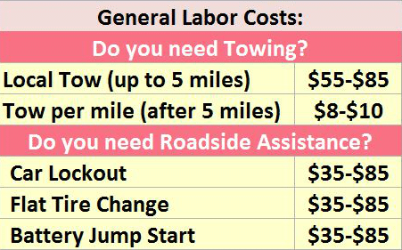 Towing Costs